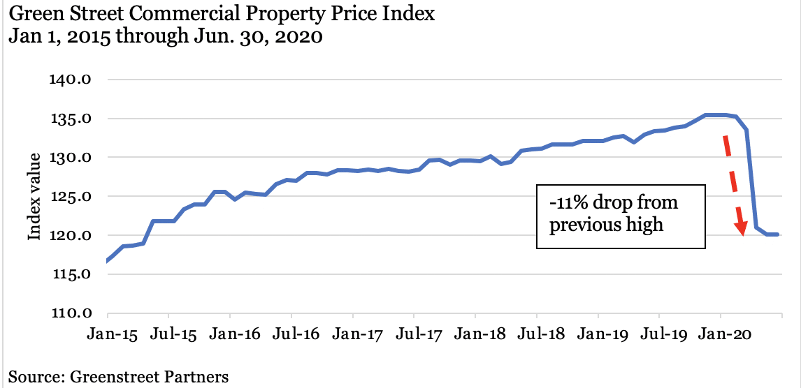 Green Street Commercial Property Price Index Graph