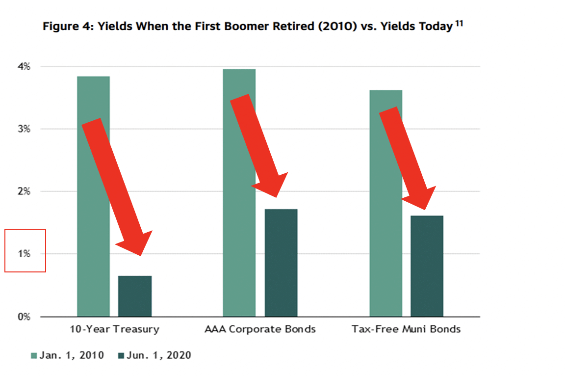 Figure 4: Yields When the First Boomer Retired (2010) vs. Yields Today