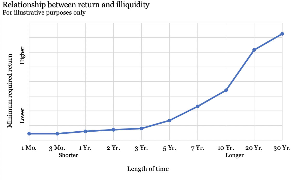 Relationship Between Return and Illiquidity