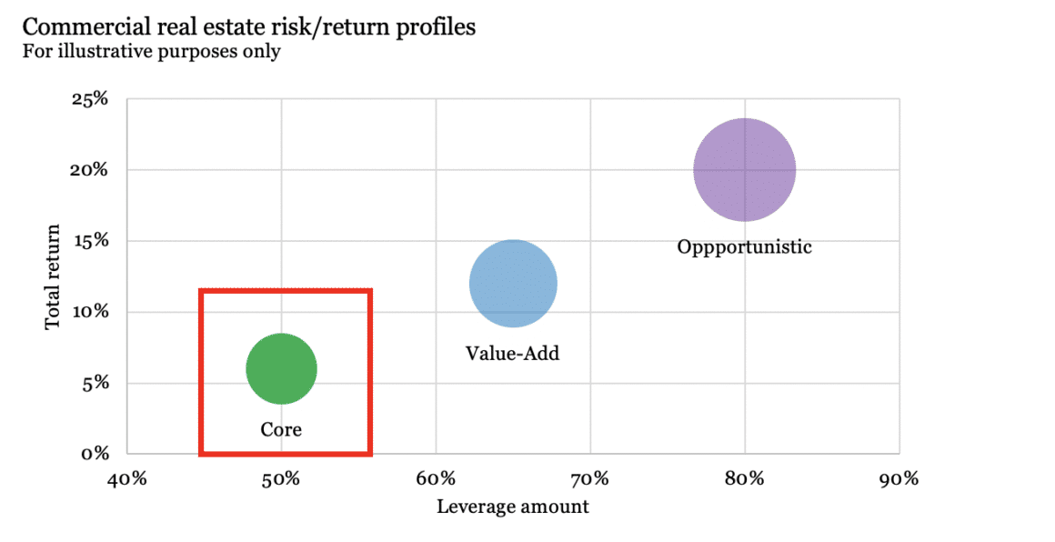 Commercial real estate risk/return profile graph - core investments