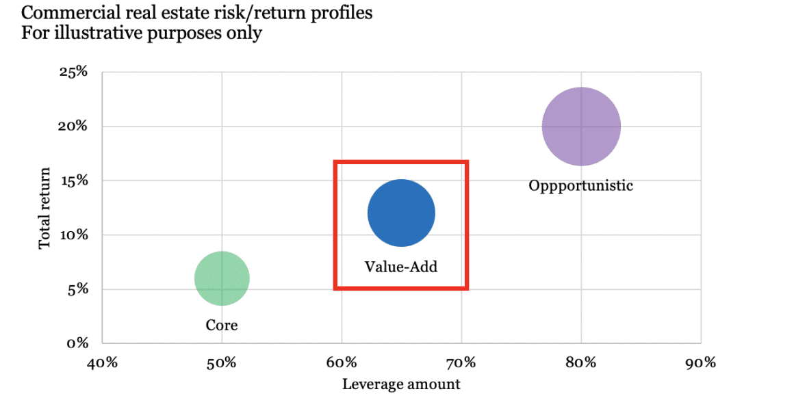 Commercial real estate risk/return profiles graph - value-add