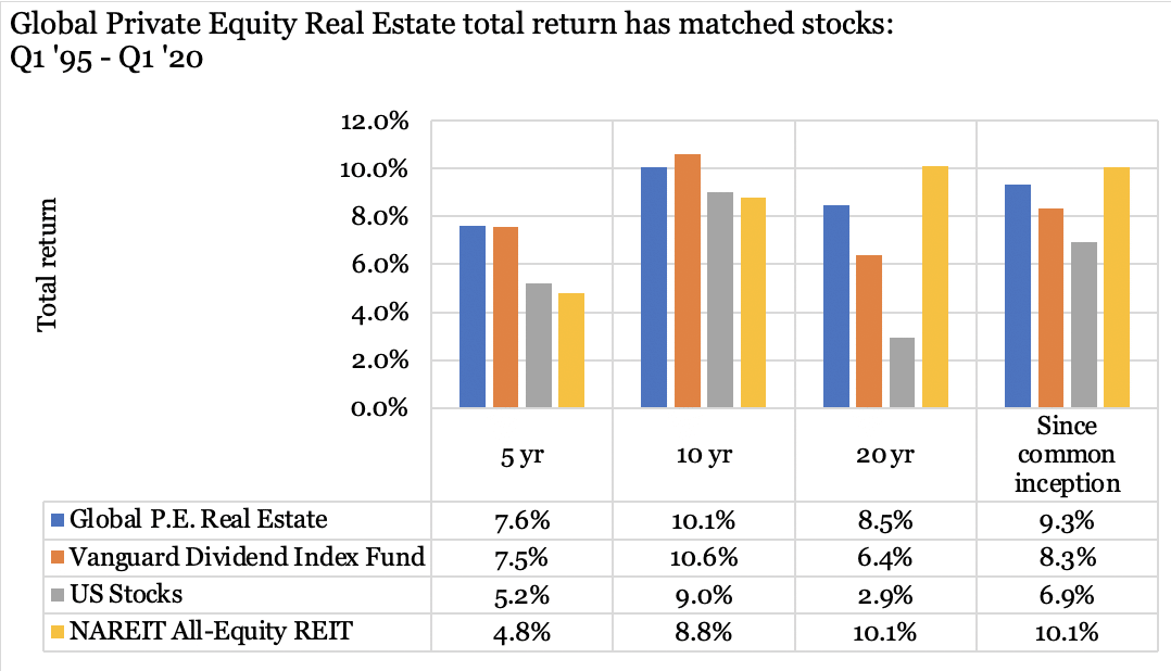 Graph showing how private equity real estate's total return has matched stocks over time.