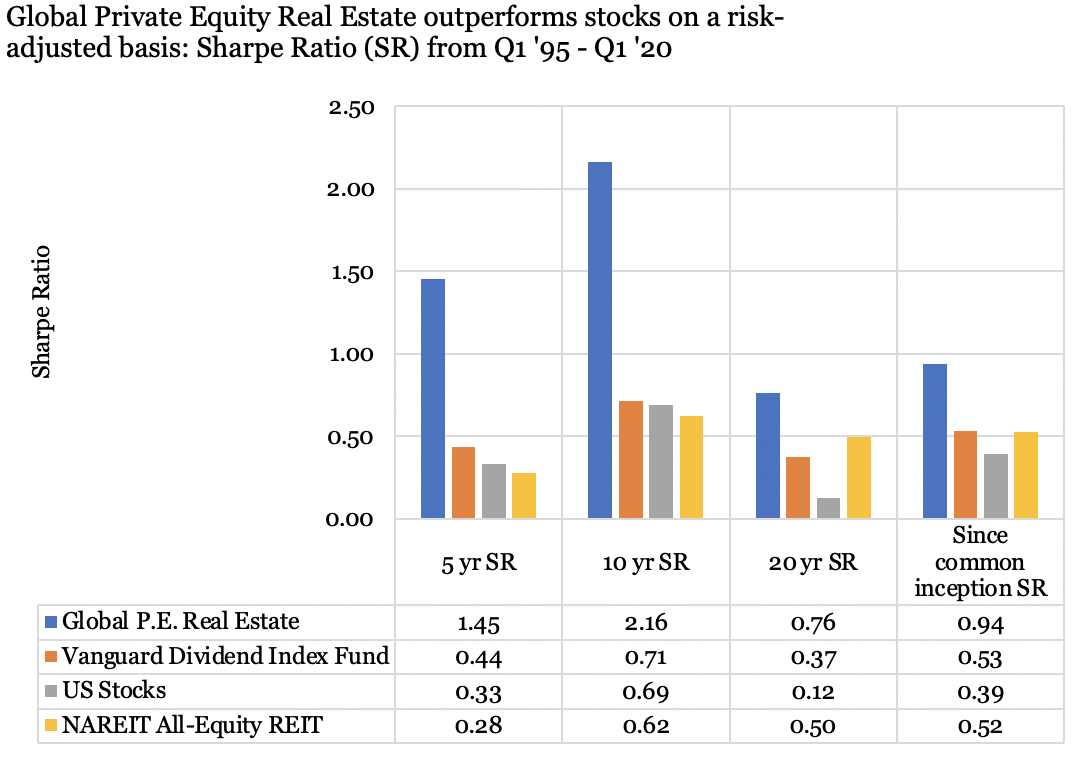 A graph illustrating how Global Private Equity Real Estate outperforms stocks on a risk-adjusted basis using the Sharpe Ratio (from Q1 1995-Q1 2020).