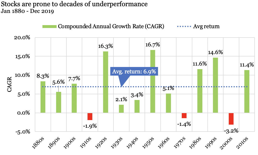 Graph illustrating that stocks have historically underperformed when measuring compounded annual growth rate to average return over Jan. 1880-Dec. 2019. Source: Robert Shiller CAPE Database.